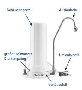 Auftischfilter Teile Filterwechsel